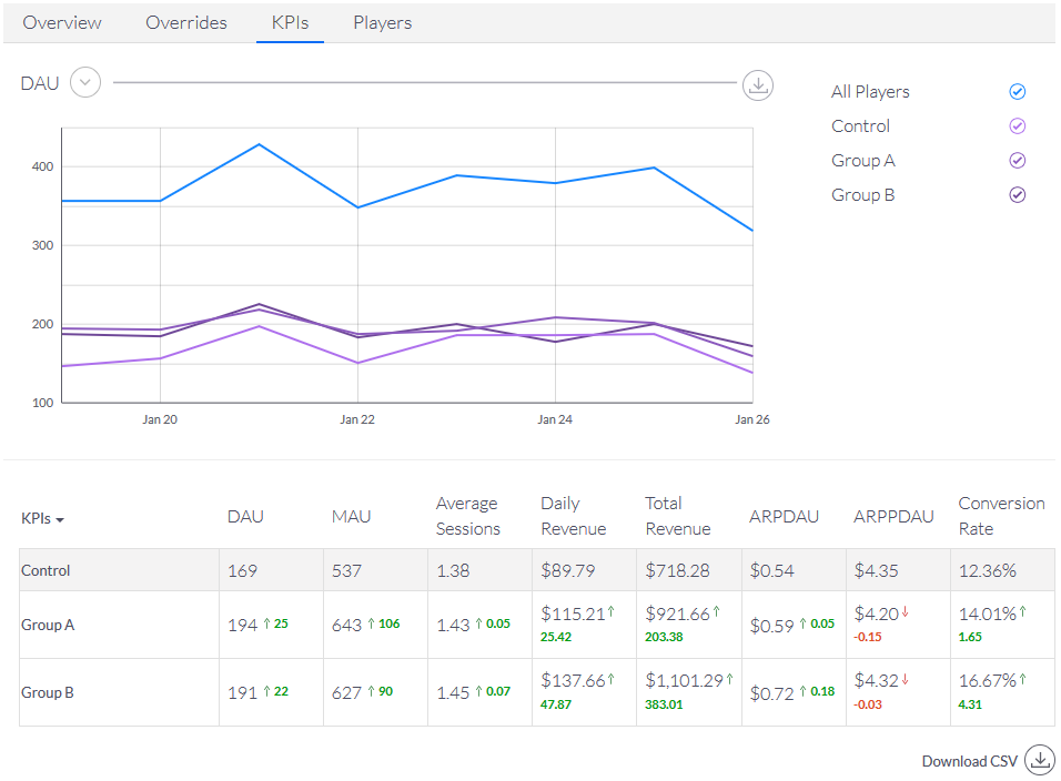AB Test Realtime KPIs in the ChilliConnect Dashboard